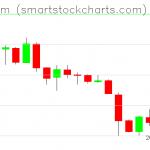 Ethereum charts on February 01, 2019