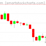 Ethereum charts on February 02, 2019