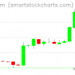Ethereum charts on February 19, 2019