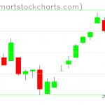UUP charts on February 13, 2019
