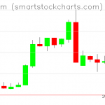 Ethereum charts on March 01, 2019