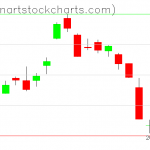 GLD charts on March 05, 2019