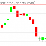 GLD charts on March 07, 2019