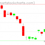 GLD charts on March 13, 2019