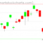 GLD charts on March 29, 2019