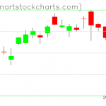 SPY charts on March 07, 2019