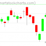 SPY charts on March 13, 2019
