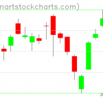 SPY charts on March 14, 2019