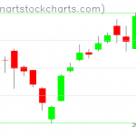 SPY charts on March 22, 2019