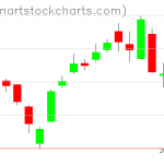 SPY charts on March 26, 2019