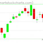 SPY charts on March 28, 2019