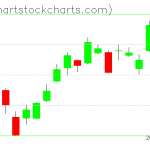 TLT charts on March 21, 2019