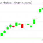 TLT charts on March 26, 2019