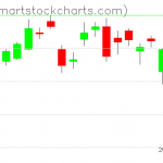 USO charts on March 11, 2019