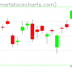 USO charts on March 14, 2019