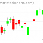 USO charts on March 18, 2019