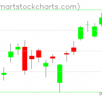 USO charts on March 19, 2019
