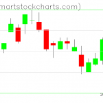 UUP charts on March 04, 2019