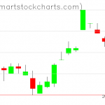 UUP charts on March 13, 2019