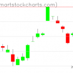 UUP charts on March 15, 2019