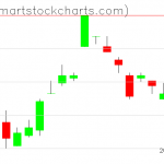 UUP charts on March 19, 2019