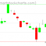 UUP charts on March 26, 2019