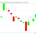 UUP charts on March 27, 2019