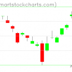 UUP charts on March 29, 2019