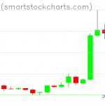 Bitcoin charts on April 05, 2019