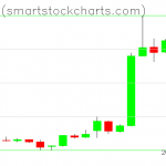 Bitcoin charts on April 06, 2019