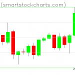 Bitcoin charts on April 24, 2019