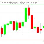 Bitcoin charts on April 30, 2019