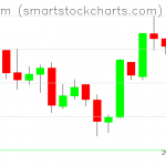 Ethereum charts on April 01, 2019