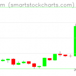 Ethereum charts on April 03, 2019