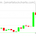 Ethereum charts on April 04, 2019