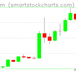Ethereum charts on April 10, 2019
