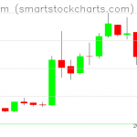 Ethereum charts on April 12, 2019