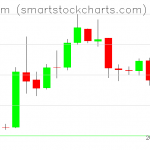 Ethereum charts on April 16, 2019