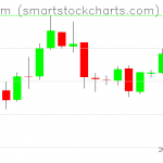 Ethereum charts on April 19, 2019