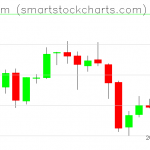 Ethereum charts on April 29, 2019