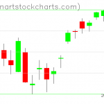 SPY charts on April 09, 2019