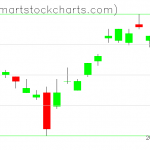 UUP charts on April 04, 2019