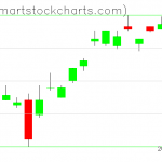 UUP charts on April 08, 2019