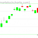 UUP charts on April 11, 2019