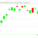 UUP charts on April 15, 2019