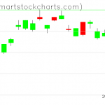 UUP charts on April 16, 2019