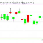 UUP charts on April 18, 2019