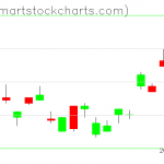 UUP charts on April 24, 2019
