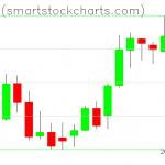 Bitcoin charts on May 08, 2019