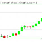 Bitcoin charts on May 11, 2019
